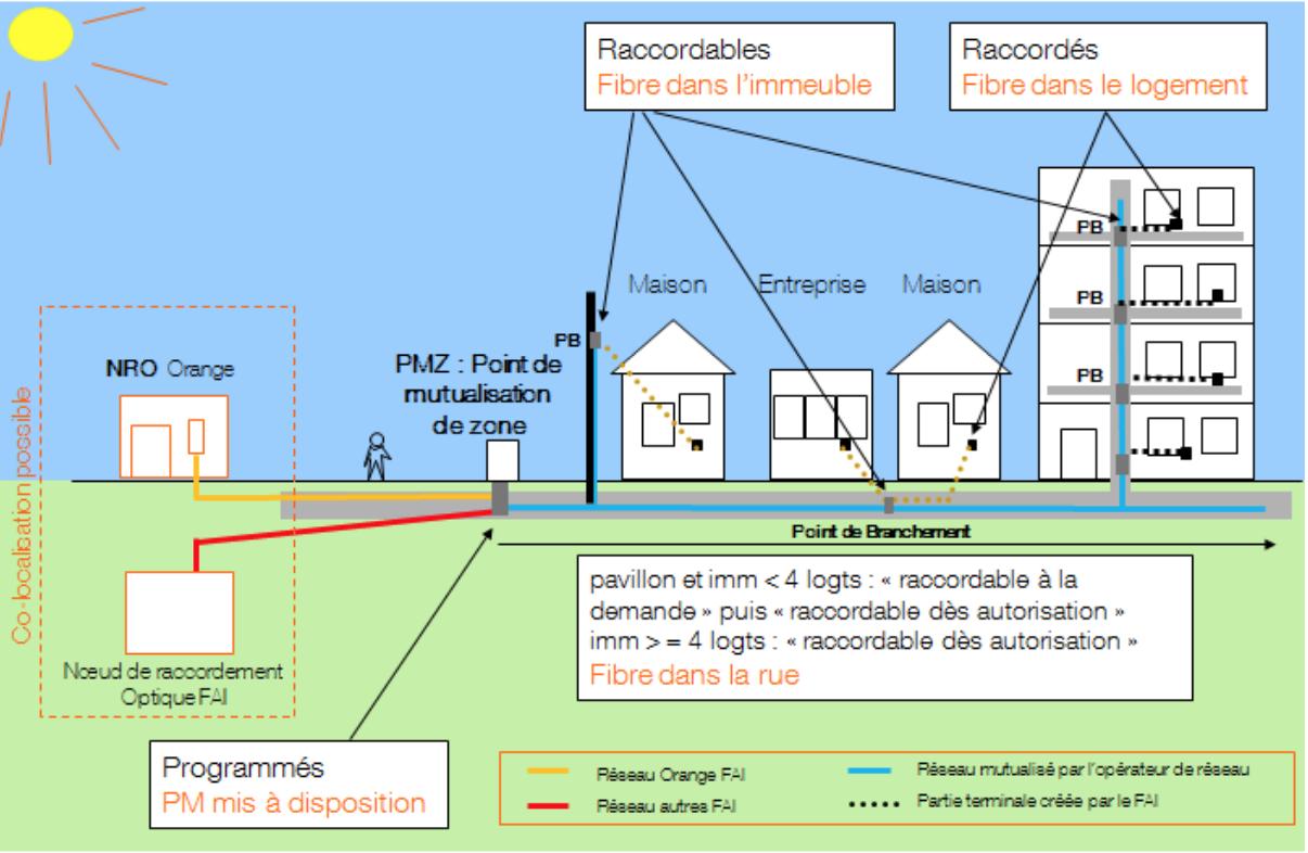 Raccordement fibre maison individuelle orange avie home for Raccordement a la fibre